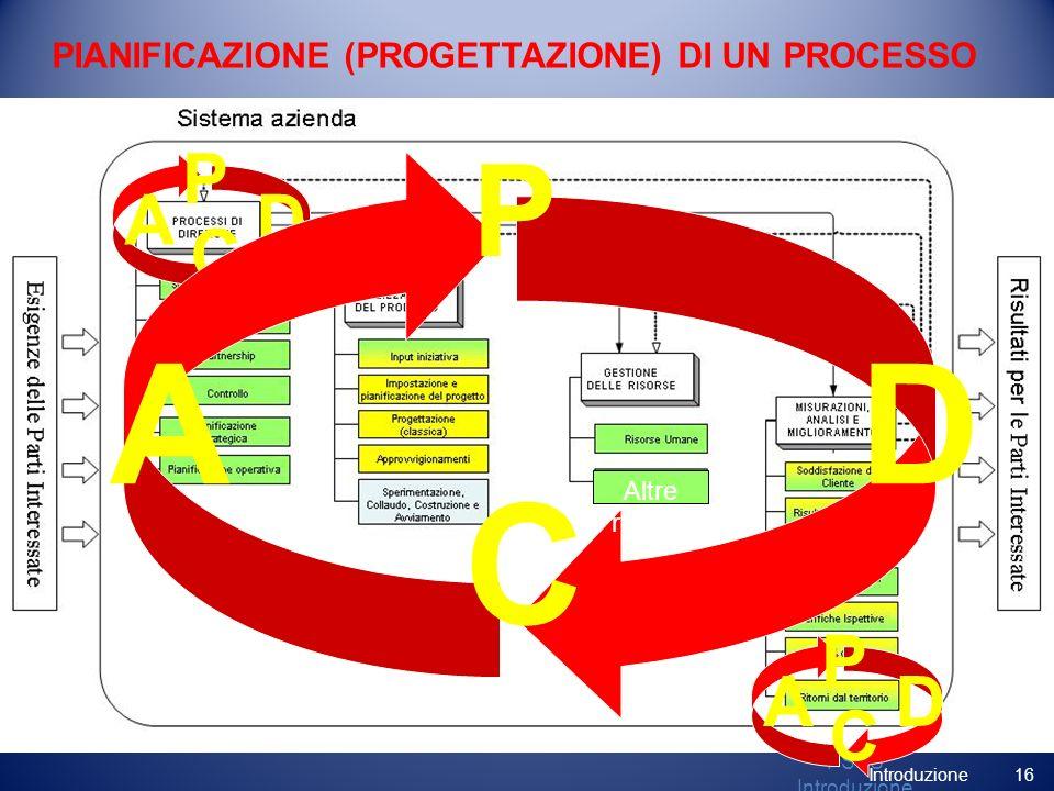 Altre risorse PSSS Introduzione PIANIFICAZIONE (PROGETTAZIONE) DI UN PROCESSO D P A C D P A C D P A C Altre risorse 16 Introduzione