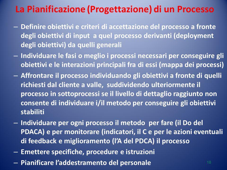 La Pianificazione (Progettazione) di un Processo – Definire obiettivi e criteri di accettazione del processo a fronte degli obiettivi di input a quel