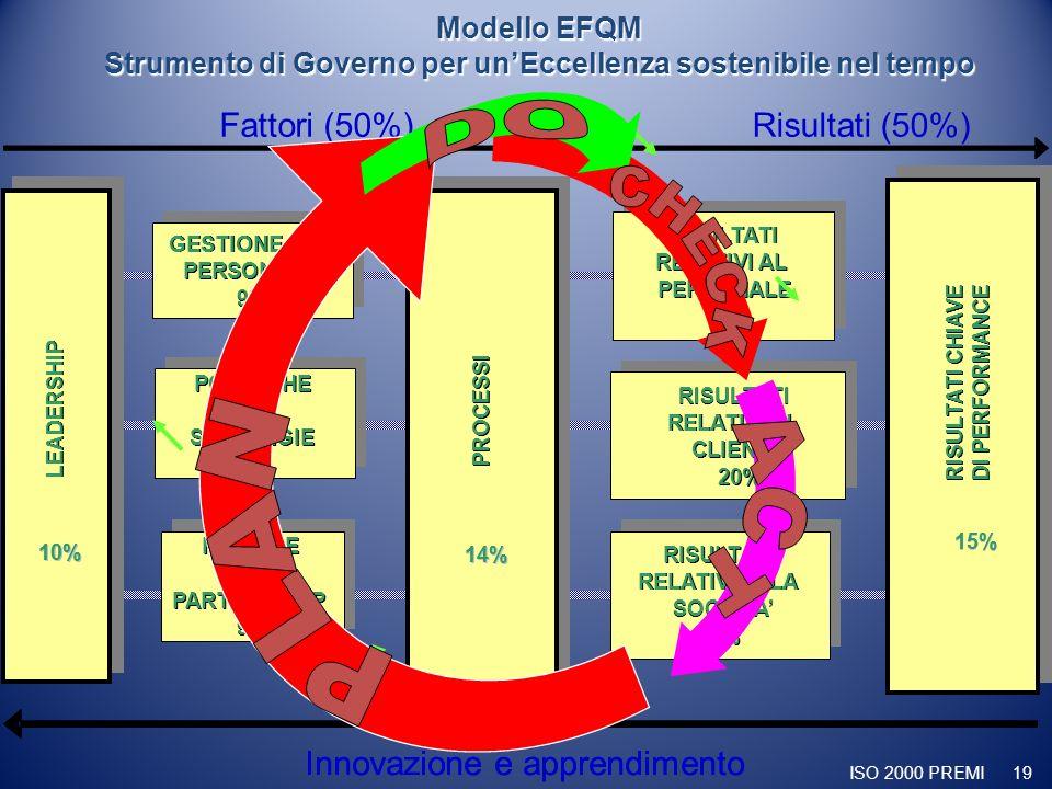 ISO 2000 PREMI 19 Modello EFQM Strumento di Governo per unEccellenza sostenibile nel tempo RISORSE & PARTNERSHIP 9% RISORSE & & PARTNERSHIP 9% GESTION