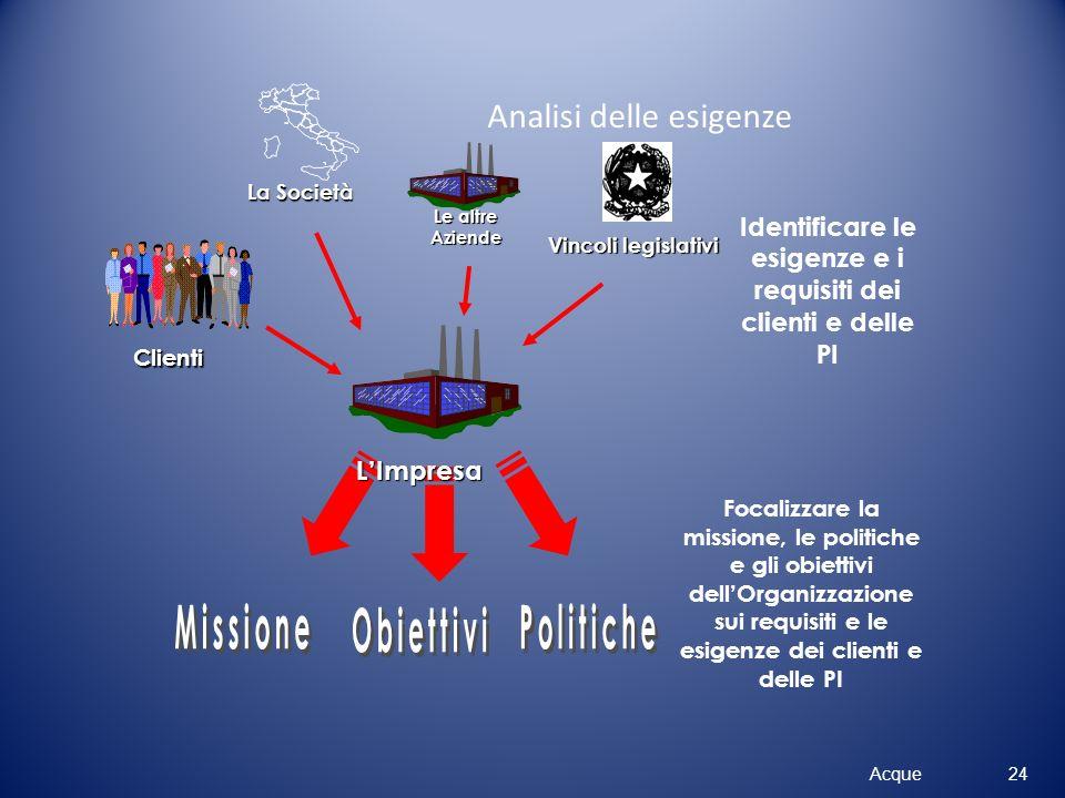 Analisi delle esigenze Acque Identificare le esigenze e i requisiti dei clienti e delle PI Le altre Aziende Vincoli legislativi Focalizzare la mission