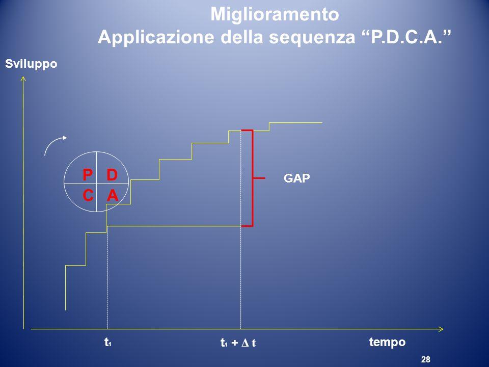 28 Miglioramento Applicazione della sequenza P.D.C.A. P D C A tempo Sviluppo t1t1 t 1 + Δ t GAP
