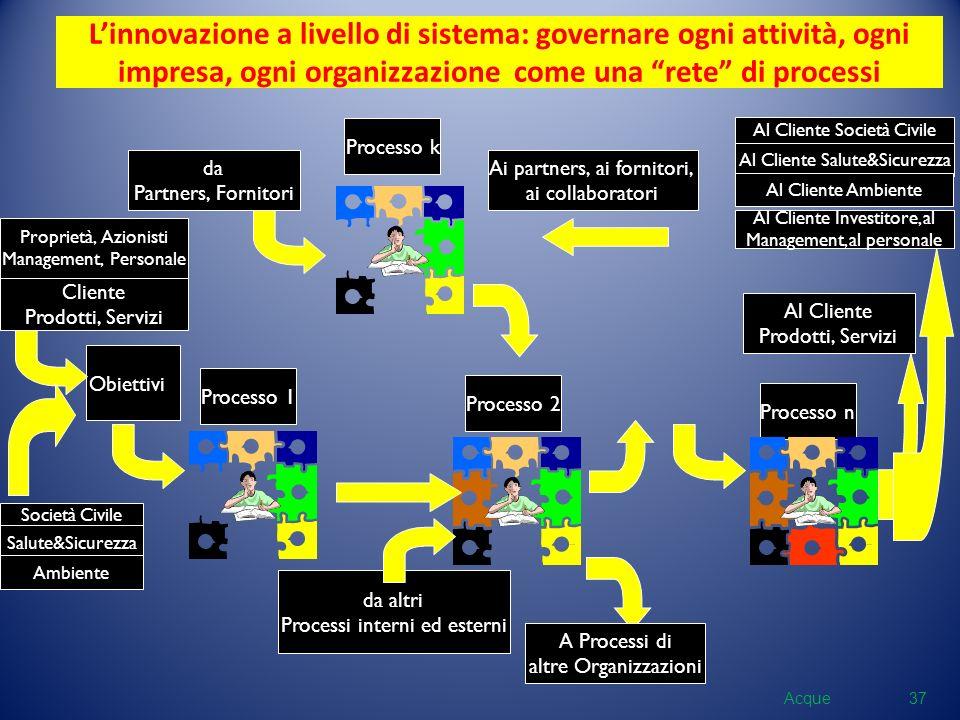 Processo 1 Processo 2 Processo n Linnovazione a livello di sistema: governare ogni attività, ogni impresa, ogni organizzazione come una rete di proces