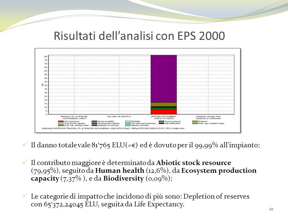 11 Risultati dellanalisi con EDIP 2003 Il danno totale vale 772,6 Pt ed è dovuto per il 99,97% allimpianto; Il contributo maggiore è determinato da Resources (72.05% ), seguita da Human toxicity soil (10.07%), da Radioactive waste (5.83%), da Global warming 100° (0.74% ), e da Ozone depletion (0.22%).