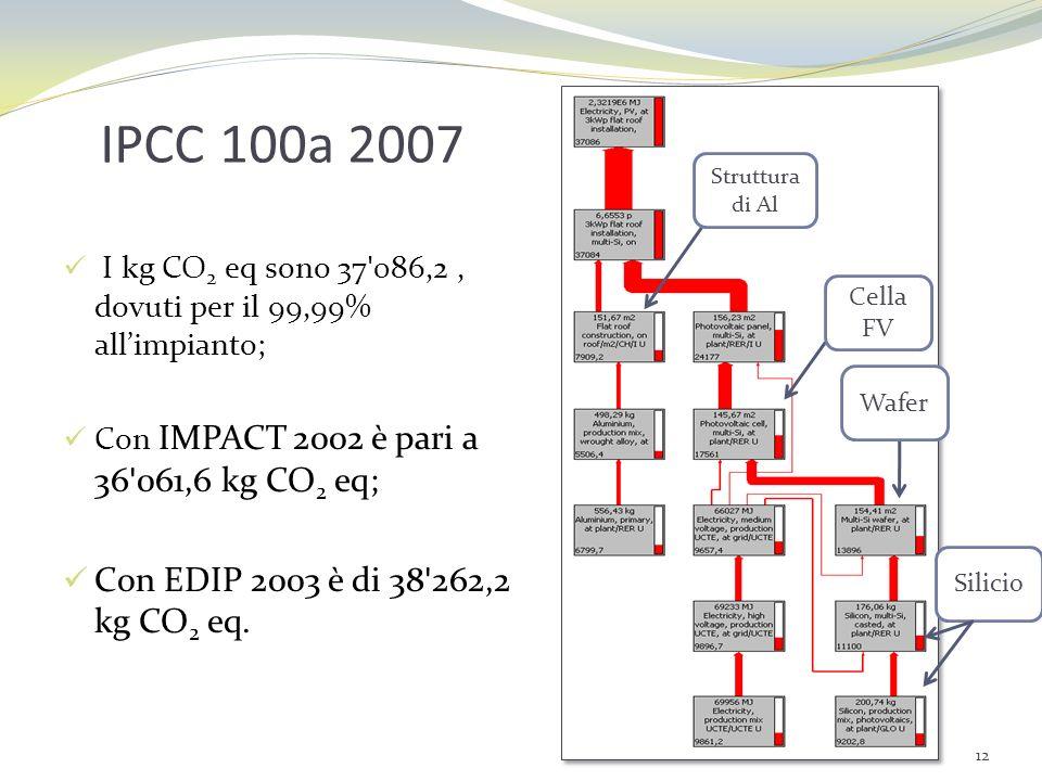 IPCC 100a 2007 I kg CO 2 eq sono 37'086,2, dovuti per il 99,99% allimpianto; Con IMPACT 2002 è pari a 36'061,6 kg CO 2 eq; Con EDIP 2003 è di 38'262,2