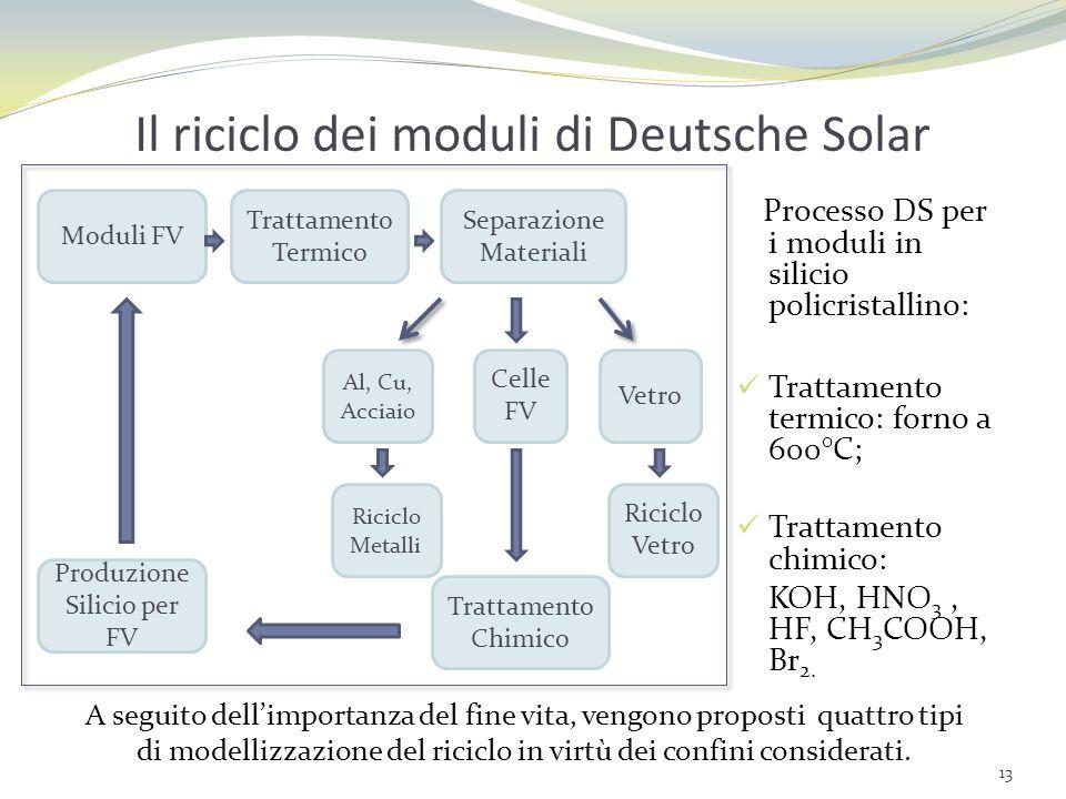 Il riciclo dei moduli di Deutsche Solar Processo DS per i moduli in silicio policristallino: Trattamento termico: forno a 600°C; Trattamento chimico: