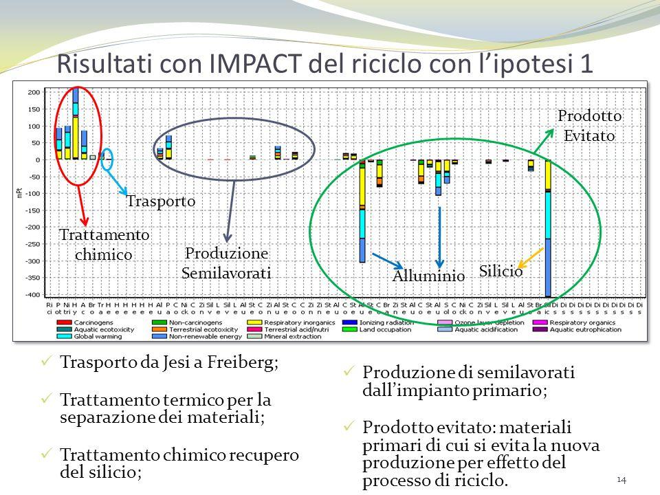 Risultati con IMPACT del riciclo con ipotesi 2 Trasporto da Jesi a Freiberg; Trattamento termico per la separazione dei materiali; Trattamento chimico recupero del silicio; Prodotti evitati; Produzione dellimpianto secondario a partire dal primario; Energia per la produzione del pannello FV secondario.