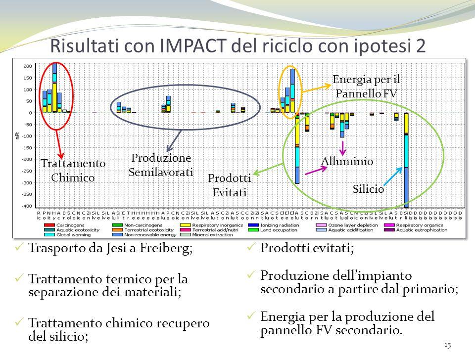Risultati con IMPACT del riciclo con ipotesi 2 Trasporto da Jesi a Freiberg; Trattamento termico per la separazione dei materiali; Trattamento chimico
