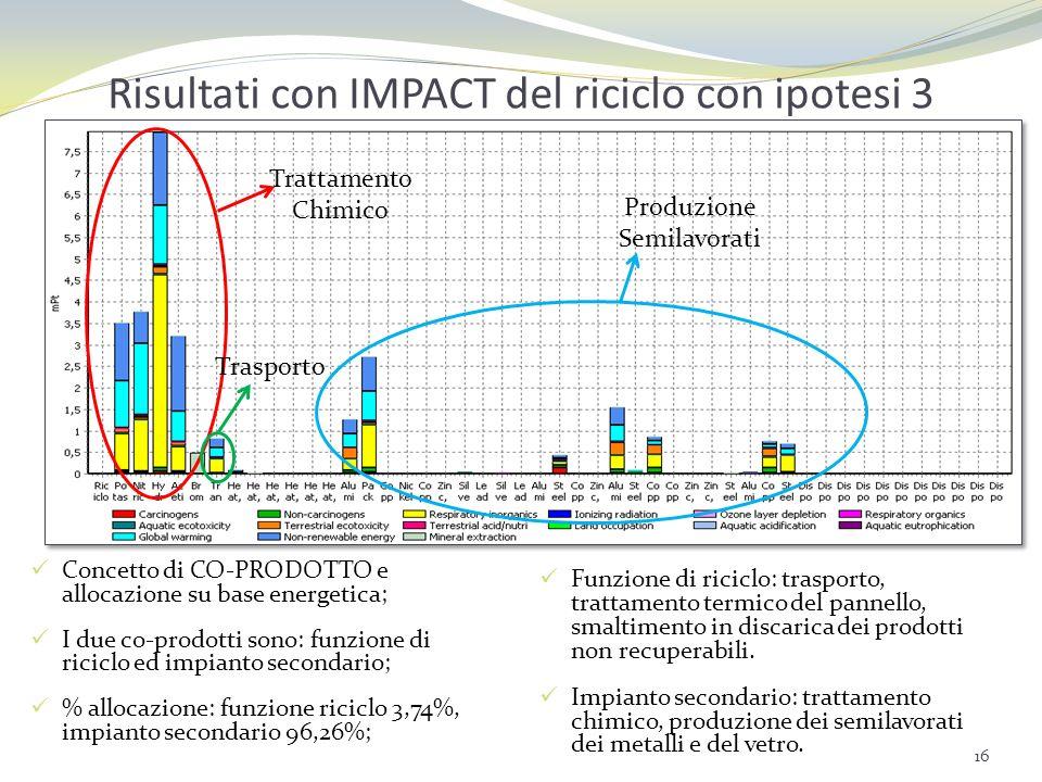 Risultati con IMPACT del riciclo con ipotesi 3 Concetto di CO-PRODOTTO e allocazione su base energetica; I due co-prodotti sono: funzione di riciclo e