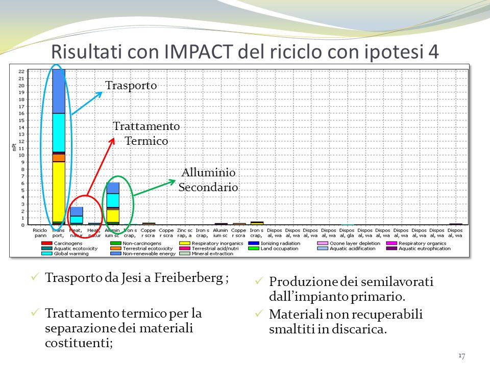 Confronto con IMPACT tra le ipotesi di riciclo Gli impatti ambientali delle diverse ipotesi sono: Ipotesi 1: -0,395 Pt; Ipotesi 2: 0,049 Pt; Ipotesi 3: 0,029 Pt; Ipotesi 4: 0,033 Pt.