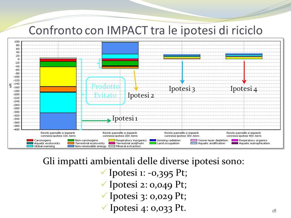 LCA cradle to cradle Confini del sistema: dallestrazione delle materie prime alla produzione di semilavorati dallimpianto FV (ipotesi 1 di riciclo).