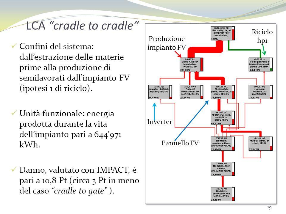 LCA cradle to cradle Confini del sistema: dallestrazione delle materie prime alla produzione di semilavorati dallimpianto FV (ipotesi 1 di riciclo). U