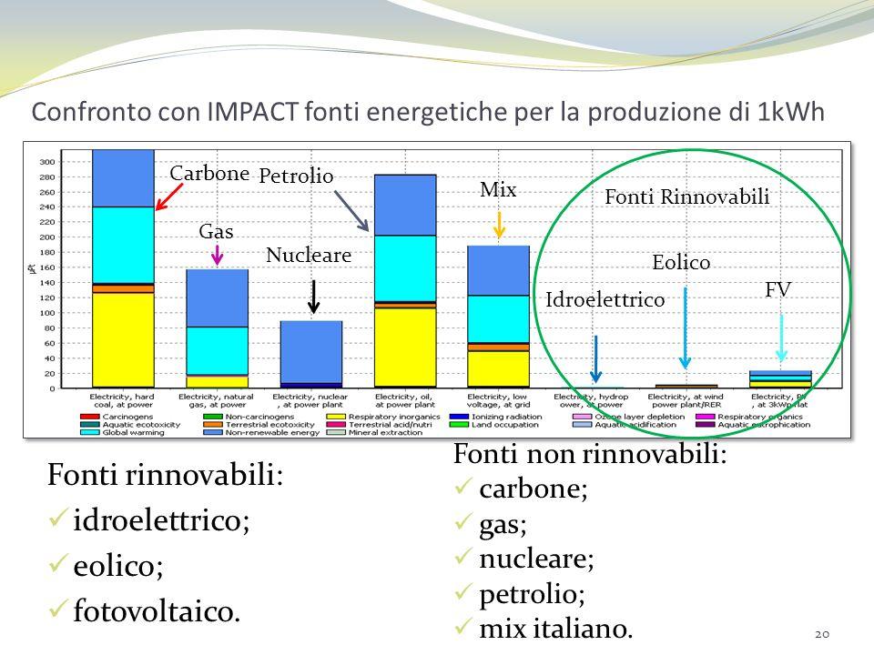 Confronto con IMPACT fonti energetiche per la produzione di 1kWh 20 Fonti rinnovabili: idroelettrico; eolico; fotovoltaico. Fonti non rinnovabili: car