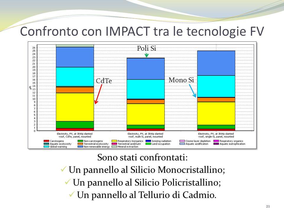 Confronto con IMPACT tra le tecnologie FV Sono stati confrontati: Un pannello al Silicio Monocristallino; Un pannello al Silicio Policristallino; Un p