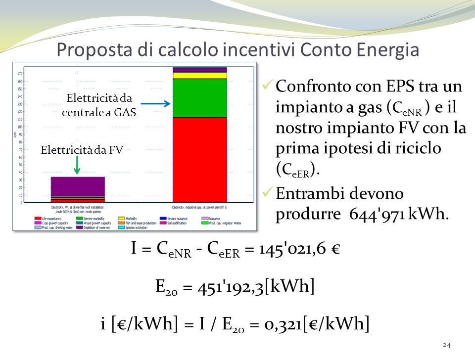 Proposta di calcolo incentivi Conto Energia Confronto con EPS tra un impianto a gas ( C eNR ) e il nostro impianto FV con la prima ipotesi di riciclo