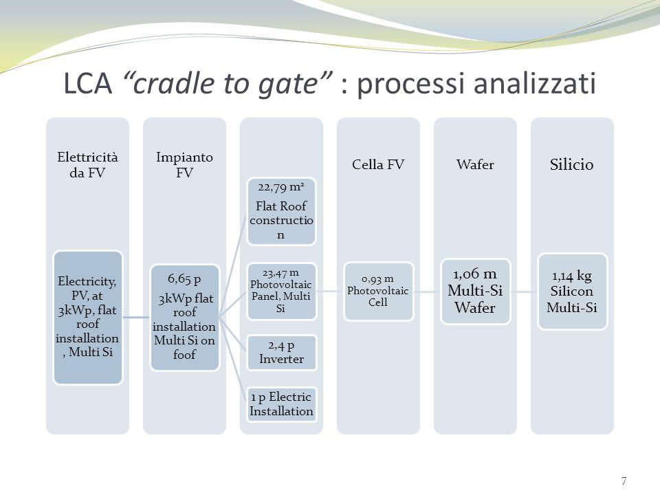 LCA cradle to gate : processi analizzati 7 Silicio WaferCella FV Impianto FV Elettricità da FV Electricity, PV, at 3kWp, flat roof installation, Multi