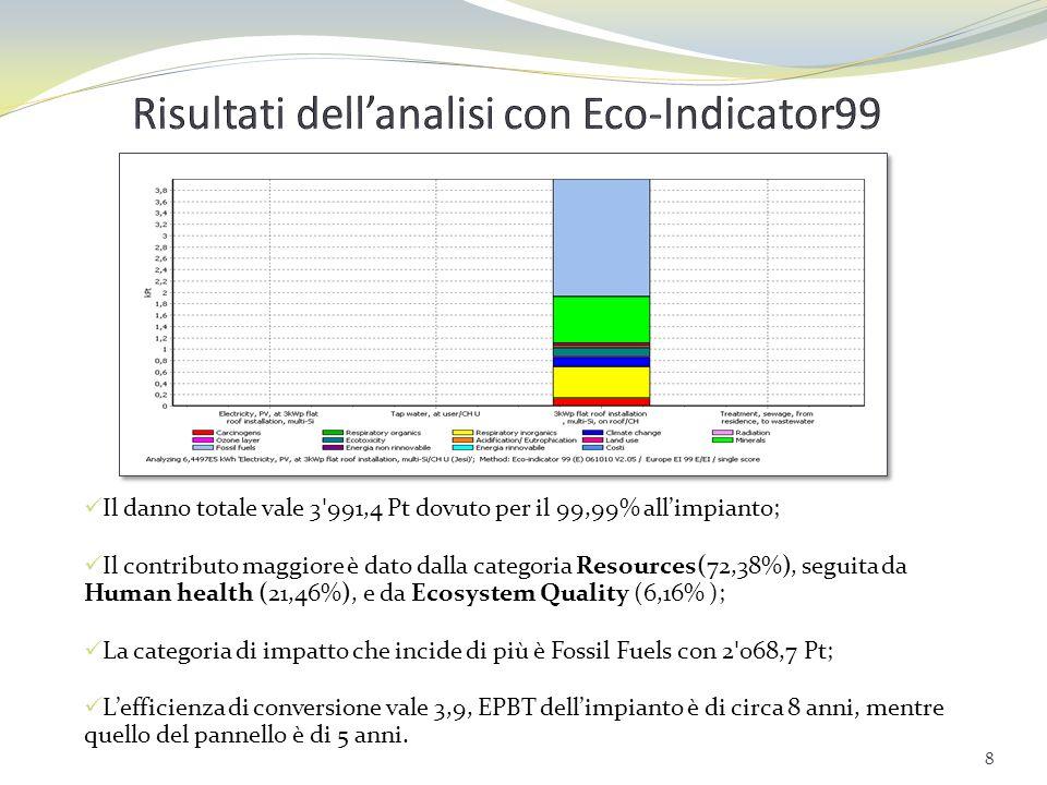 Il danno totale vale 13,435 Pt dovuto per il 99,98% allimpianto; Il contributo maggiore è dato da Human health (36,76%), seguito da Resources (30,02% ); da Climate change (27,11% )e da Ecosystem Quality (6,11%); Le categorie di impatto che incidono di più sono: Non-renewable energy con 3,98 Pt, Respiratory inorganics con 3,83 Pt e Global warming con 3,64 Pt; Lefficienza di conversione vale 3,61%, mentre lEPBT è di 7 anni e 8 mesi per limpianto e di 5 anni per il pannello.
