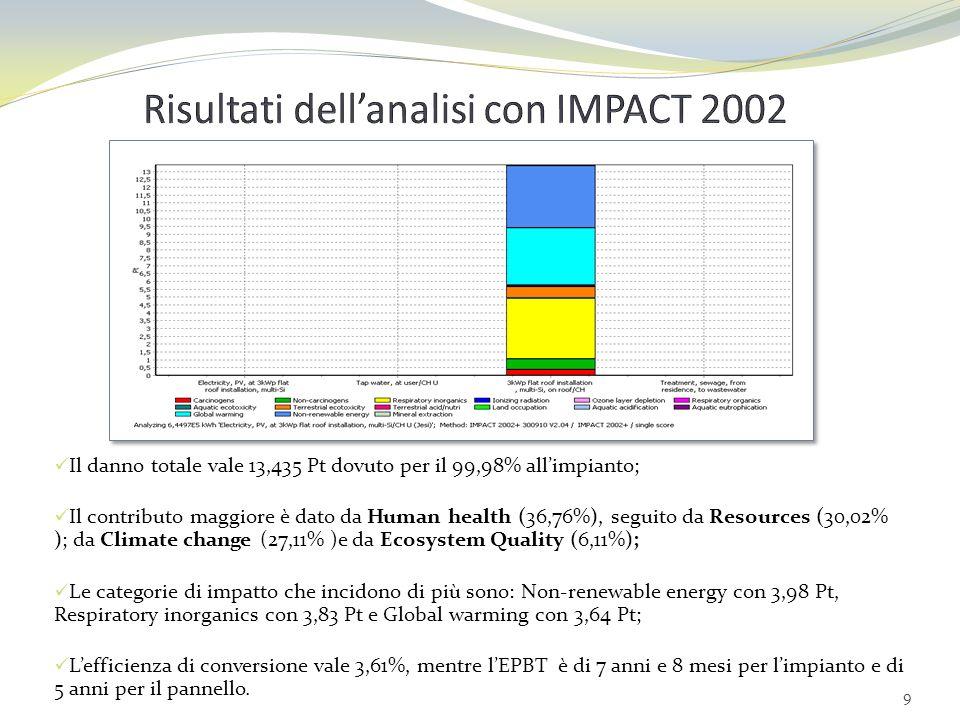 10 Risultati dellanalisi con EPS 2000 Il danno totale vale 81 765 ELU(=) ed è dovuto per il 99,99% allimpianto; Il contributo maggiore è determinato da Abiotic stock resource (79,95%), seguito da Human health (12,6%), da Ecosystem production capacity (7,37% ), e da Biodiversity (0,09%); Le categorie di impatto che incidono di più sono: Depletion of reserves con 65 372,24045 ELU, seguita da Life Expectancy.