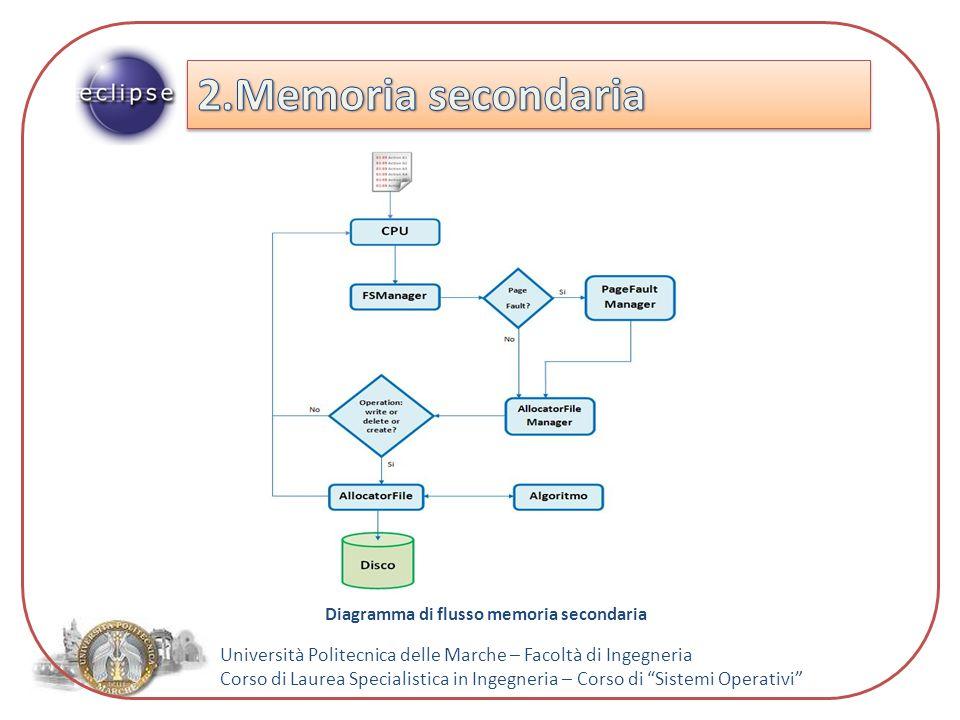 Università Politecnica delle Marche – Facoltà di Ingegneria Corso di Laurea Specialistica in Ingegneria – Corso di Sistemi Operativi Diagramma di flusso memoria secondaria