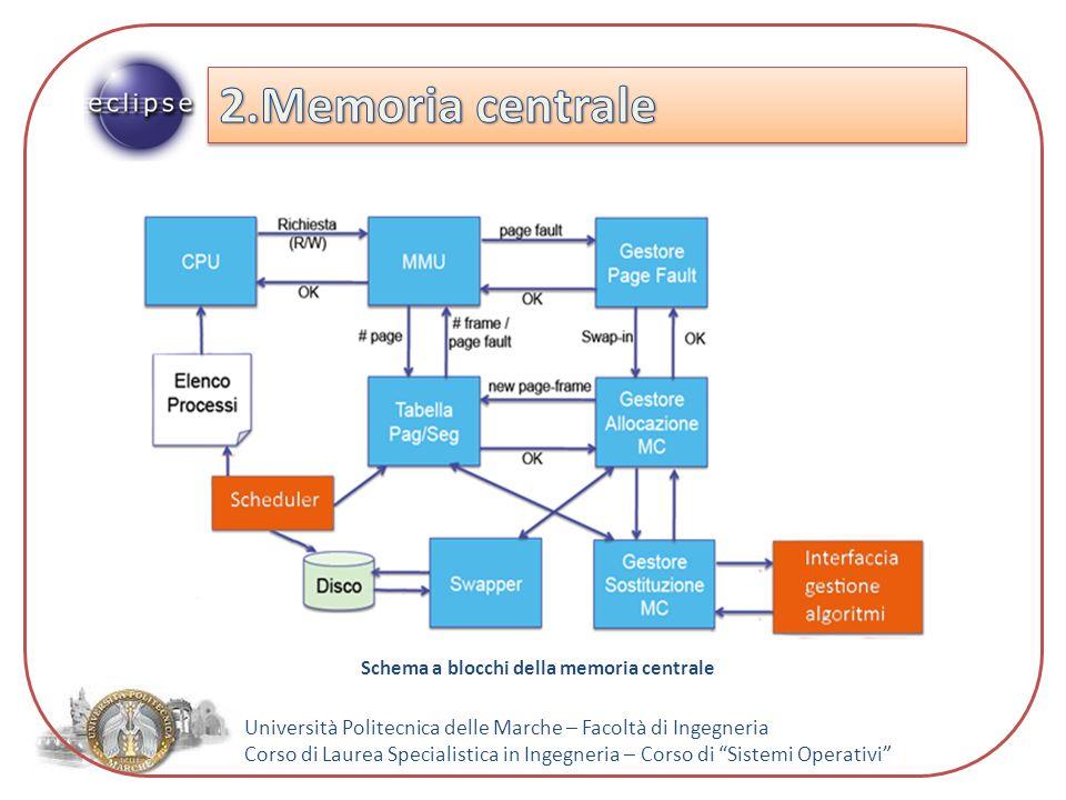 Università Politecnica delle Marche – Facoltà di Ingegneria Corso di Laurea Specialistica in Ingegneria – Corso di Sistemi Operativi Diagramma di flusso memoria centrale