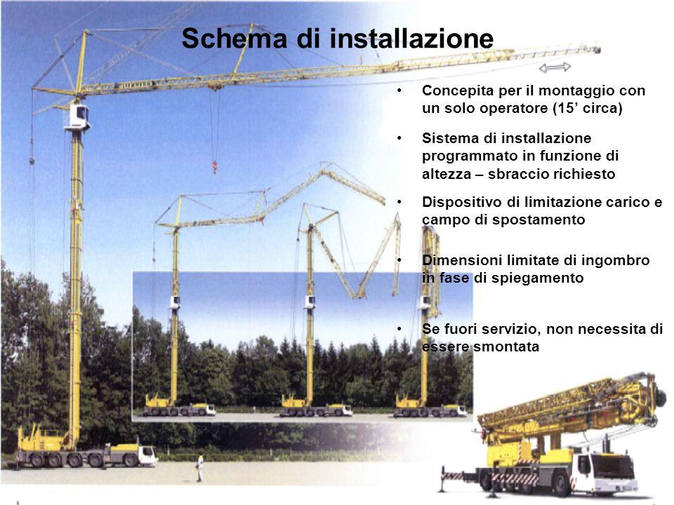 Schema di installazione Concepita per il montaggio con un solo operatore (15 circa) Sistema di installazione programmato in funzione di altezza – sbra