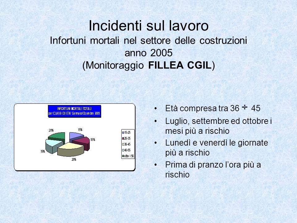 Incidenti sul lavoro Infortuni mortali nel settore delle costruzioni anno 2005 (Monitoraggio FILLEA CGIL) Età compresa tra 36 ÷ 45 Luglio, settembre e