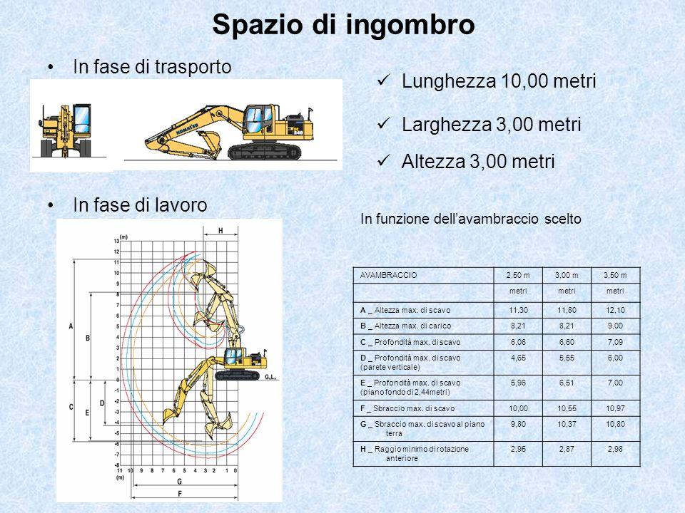 Spazio di ingombro In fase di trasporto In fase di lavoro Lunghezza 10,00 metri Larghezza 3,00 metri Altezza 3,00 metri AVAMBRACCIO2,50 m3,00 m3,50 m