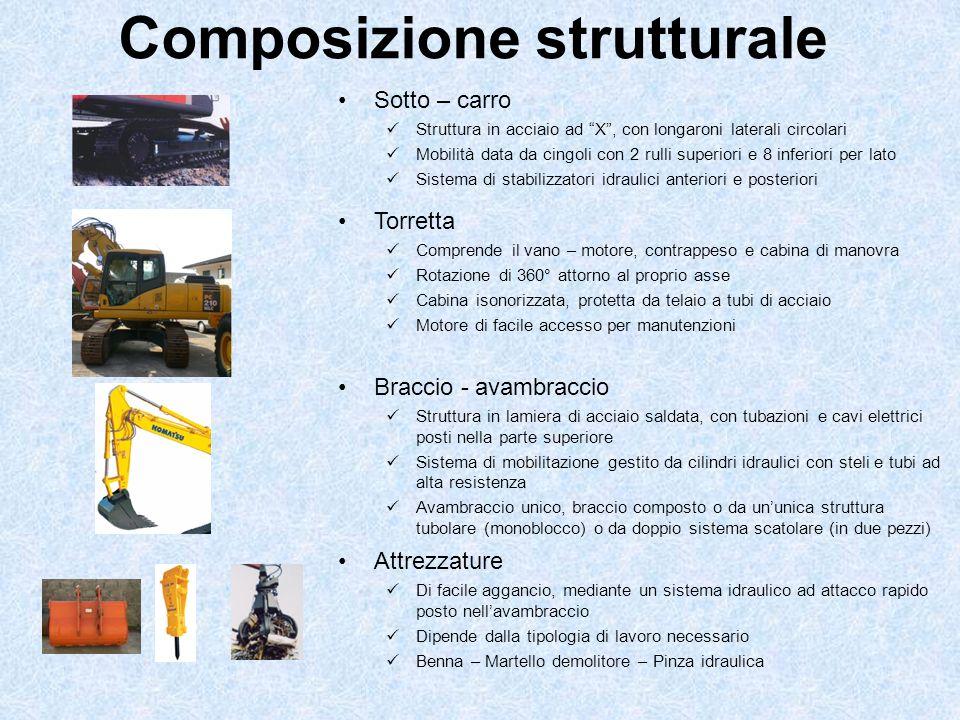 Composizione strutturale Braccio - avambraccio Struttura in lamiera di acciaio saldata, con tubazioni e cavi elettrici posti nella parte superiore Sis