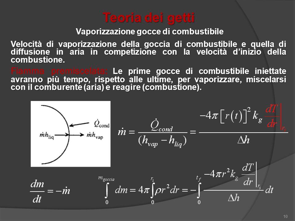 10 Vaporizzazione gocce di combustibile Velocità di vaporizzazione della goccia di combustibile e quella di diffusione in aria in competizione con la