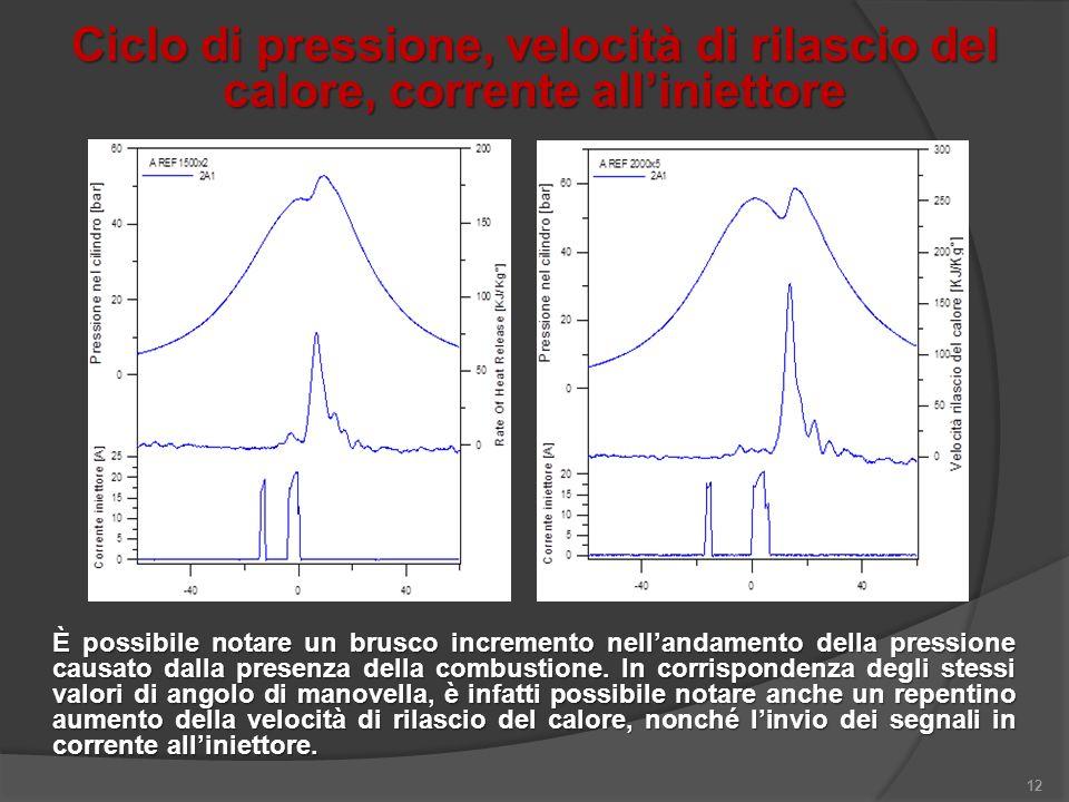 12 Ciclo di pressione, velocità di rilascio del calore, corrente alliniettore È possibile notare un brusco incremento nellandamento della pressione ca