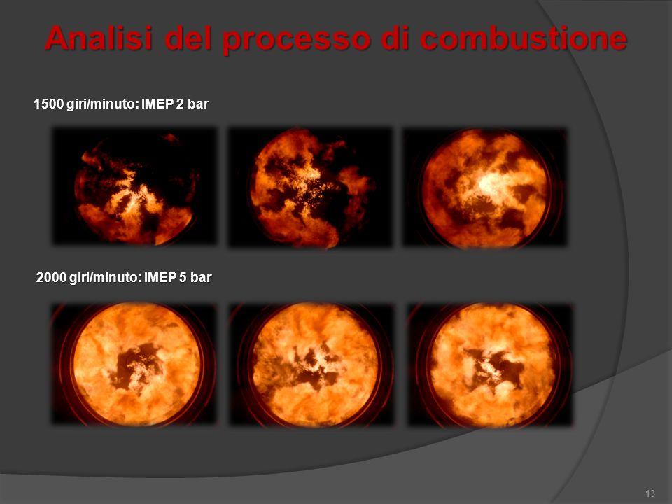 Analisi del processo di combustione 13 1500 giri/minuto: IMEP 2 bar 2000 giri/minuto: IMEP 5 bar