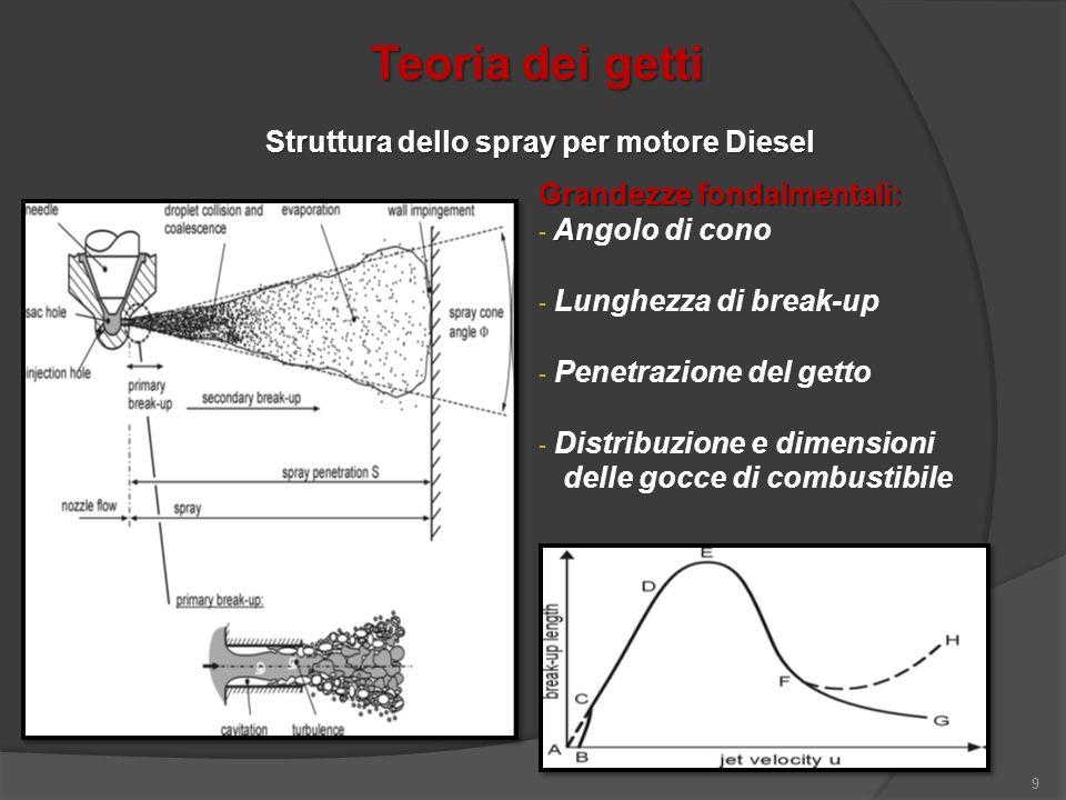 9 Struttura dello spray per motore Diesel Grandezze fondalmentali: A - Angolo di cono - Lunghezza di break-up - Penetrazione del getto - Distribuzione