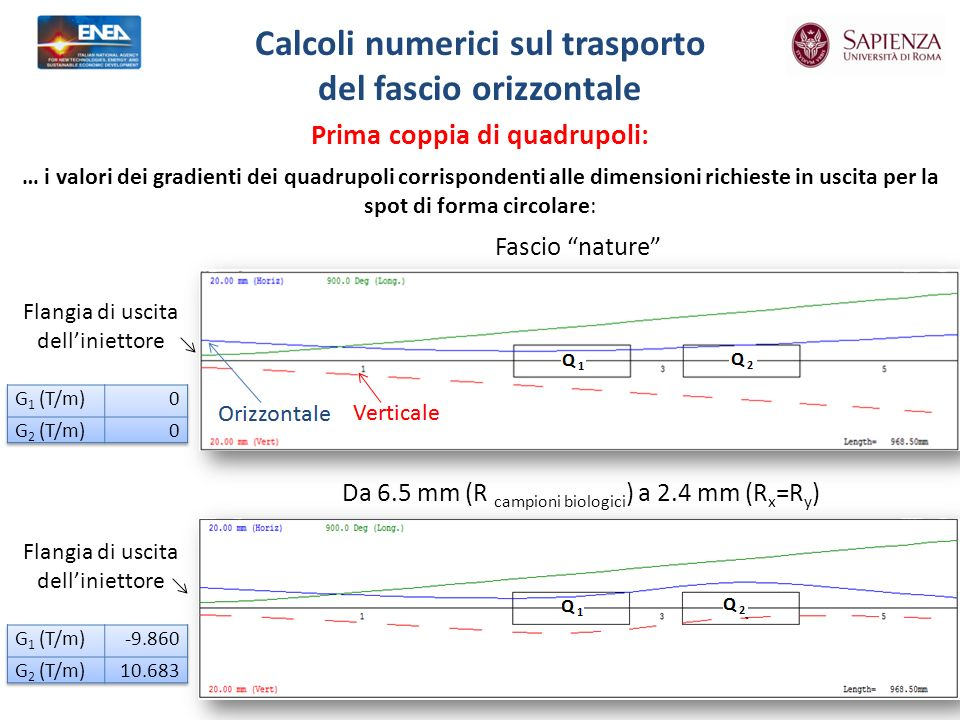 Fascio nature Prima coppia di quadrupoli: Calcoli numerici sul trasporto del fascio orizzontale Da 6.5 mm (R campioni biologici ) a 2.4 mm (R x =R y ) Flangia di uscita delliniettore … i valori dei gradienti dei quadrupoli corrispondenti alle dimensioni richieste in uscita per la spot di forma circolare: