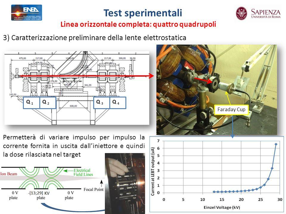 Q 1 Q 2 Q 3 Q 4 Faraday Cup Permetterà di variare impulso per impulso la corrente fornita in uscita dalliniettore e quindi la dose rilasciata nel target Test sperimentali Linea orizzontale completa: quattro quadrupoli 3) Caratterizzazione preliminare della lente elettrostatica