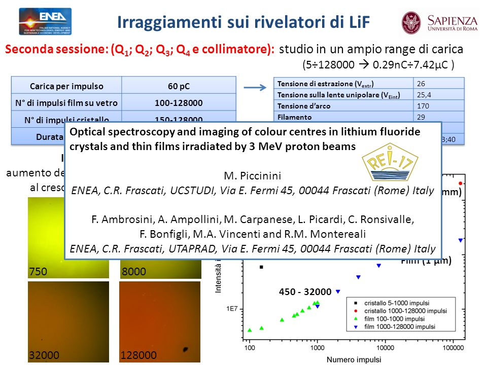 Irraggiamenti sui rivelatori di LiF Seconda sessione: (Q 1 ; Q 2 ; Q 3 ; Q 4 e collimatore): 8000 750 32000128000 studio in un ampio range di carica (5÷128000 0.29nC÷7.42μC ) Immagini delle spot: aumento della concentrazione dei centri F 2 al crescere del numero di impulsi Segnale medio fotoluminescenza: 450 - 32000 300 - 4000 Cristallo (1mm) Film (1 μm) Optical spectroscopy and imaging of colour centres in lithium fluoride crystals and thin films irradiated by 3 MeV proton beams M.