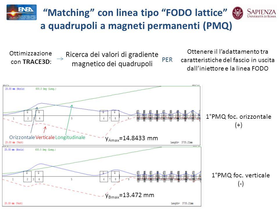 Matching con linea tipo FODO lattice a quadrupoli a magneti permanenti (PMQ) Ricerca dei valori di gradiente magnetico dei quadrupoli 1°PMQ foc.