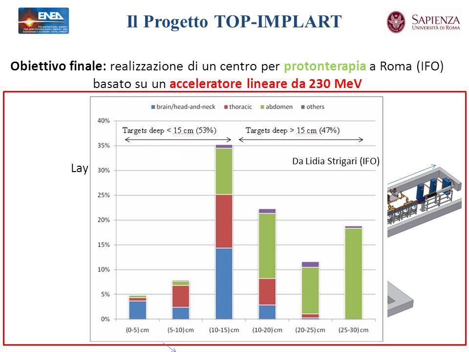 Obiettivo finale: realizzazione di un centro per protonterapia a Roma (IFO) basato su un acceleratore lineare da 230 MeV Nella realizzazione del LINAC sono previste due fasi: 2° fase IFO - Roma 230 MeV 230 MeV + Beam Delivery Tumori testa-colloTumori profondi 230 MeV150 MeV 52 m 16.5 m Layout definitivo presso l IFO di Roma Il Progetto TOP-IMPLART