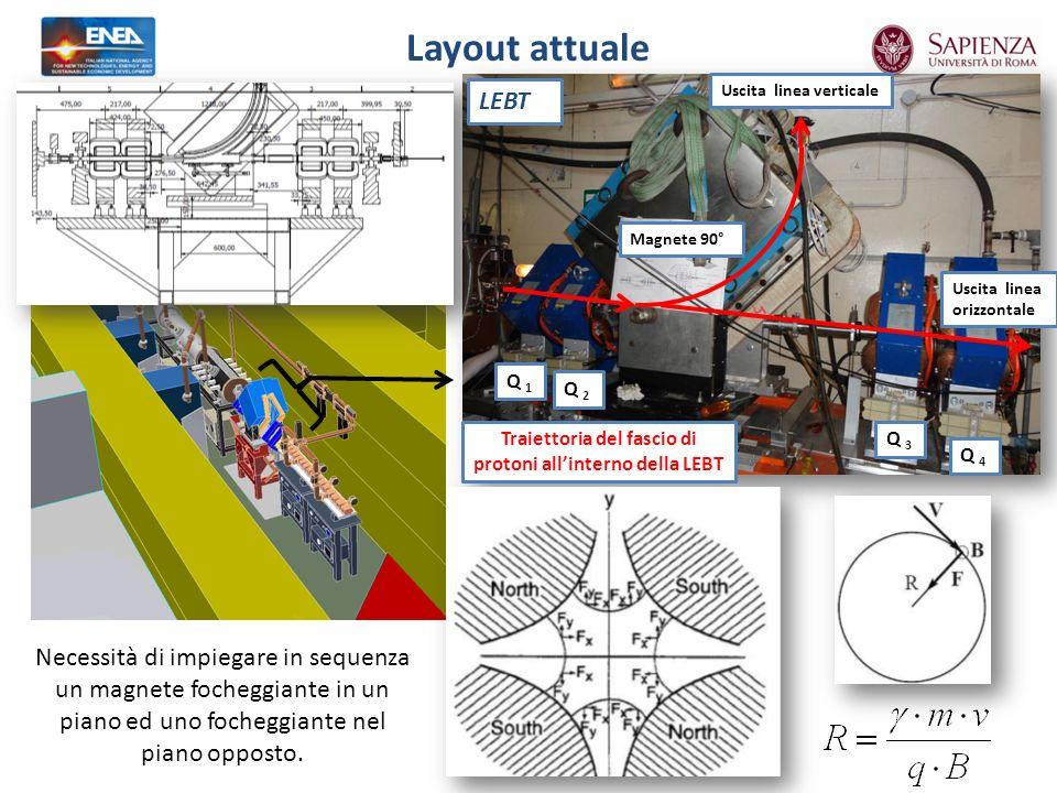 Layout attuale Uscita linea verticale Q 1 Q 2 Magnete 90° Uscita linea orizzontale Q 3 Q 4 LEBT Traiettoria del fascio di protoni allinterno della LEBT Necessità di impiegare in sequenza un magnete focheggiante in un piano ed uno focheggiante nel piano opposto.