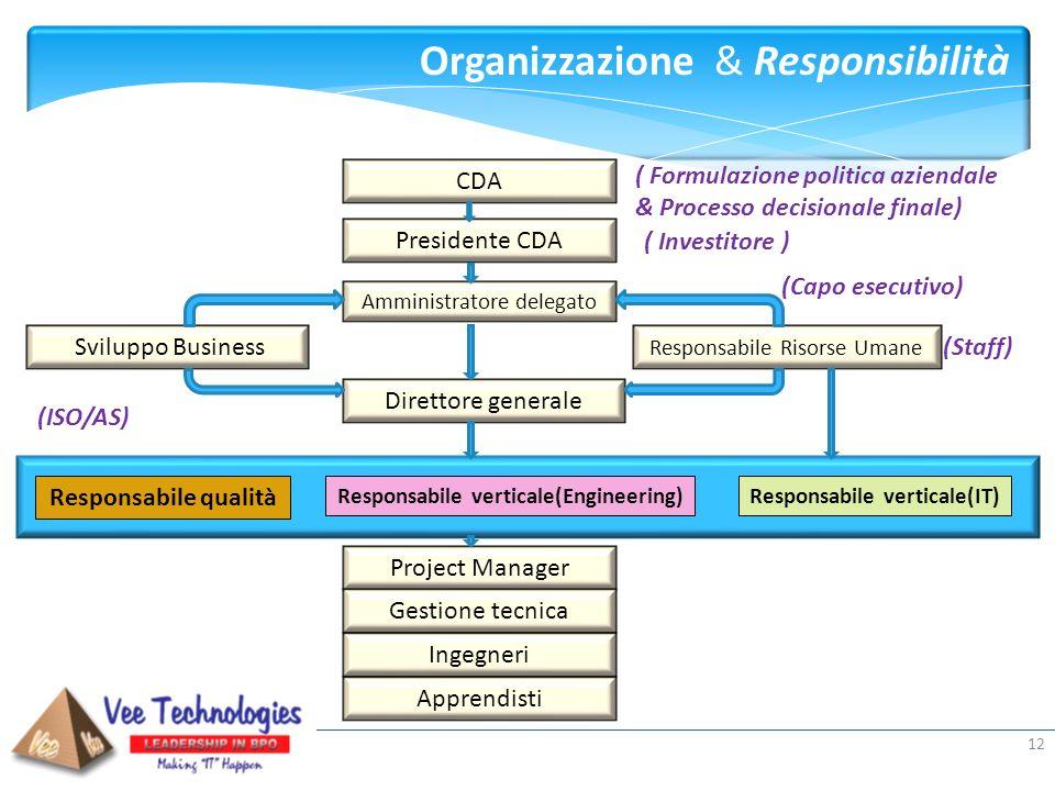 Presented by: 12 Organizzazione & Responsibilità CDA Presidente CDA Amministratore delegato Direttore generale Sviluppo Business Responsabile Risorse