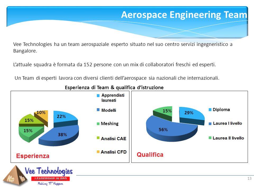 Presented by: 13 Aerospace Engineering Team Team Expertise Team Qualifications Vee Technologies ha un team aerospaziale esperto situato nel suo centro