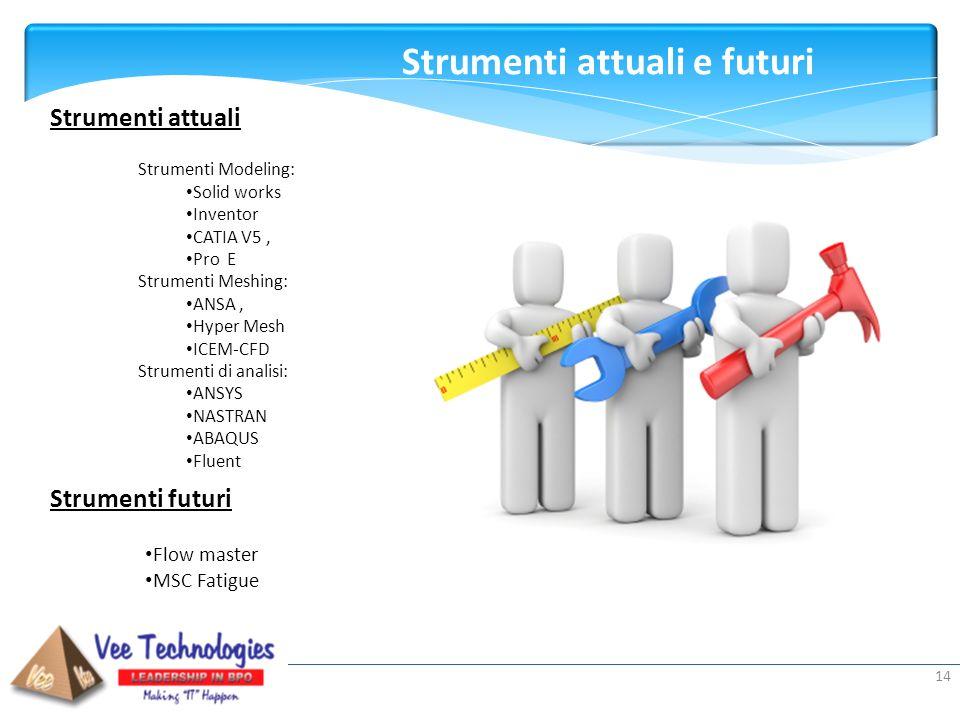 Presented by: 14 Strumenti attuali Strumenti Modeling: Solid works Inventor CATIA V5, Pro E Strumenti Meshing: ANSA, Hyper Mesh ICEM-CFD Strumenti di