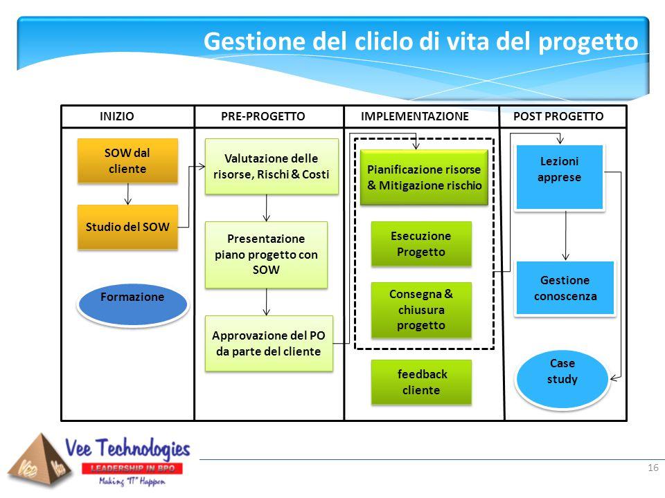Presented by: 16 SOW dal cliente SOW dal cliente Studio del SOW Formazione Valutazione delle risorse, Rischi & Costi Presentazione piano progetto con