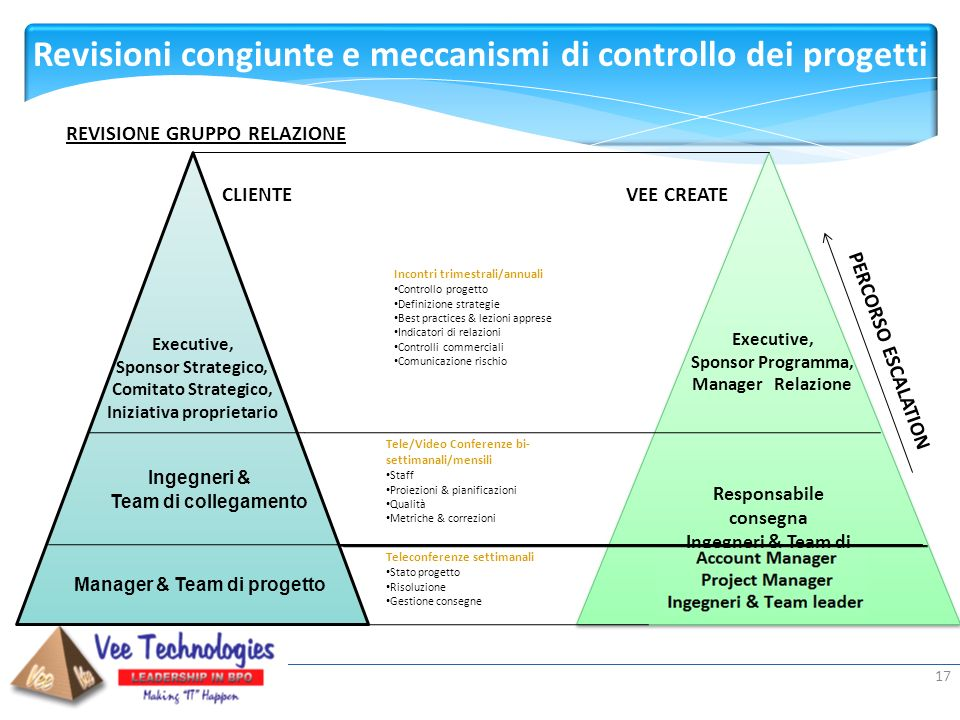 Presented by: 17 Responsabile consegna Ingegneri & Team di collegamento Responsabile consegna Ingegneri & Team di collegamento Incontri trimestrali/an