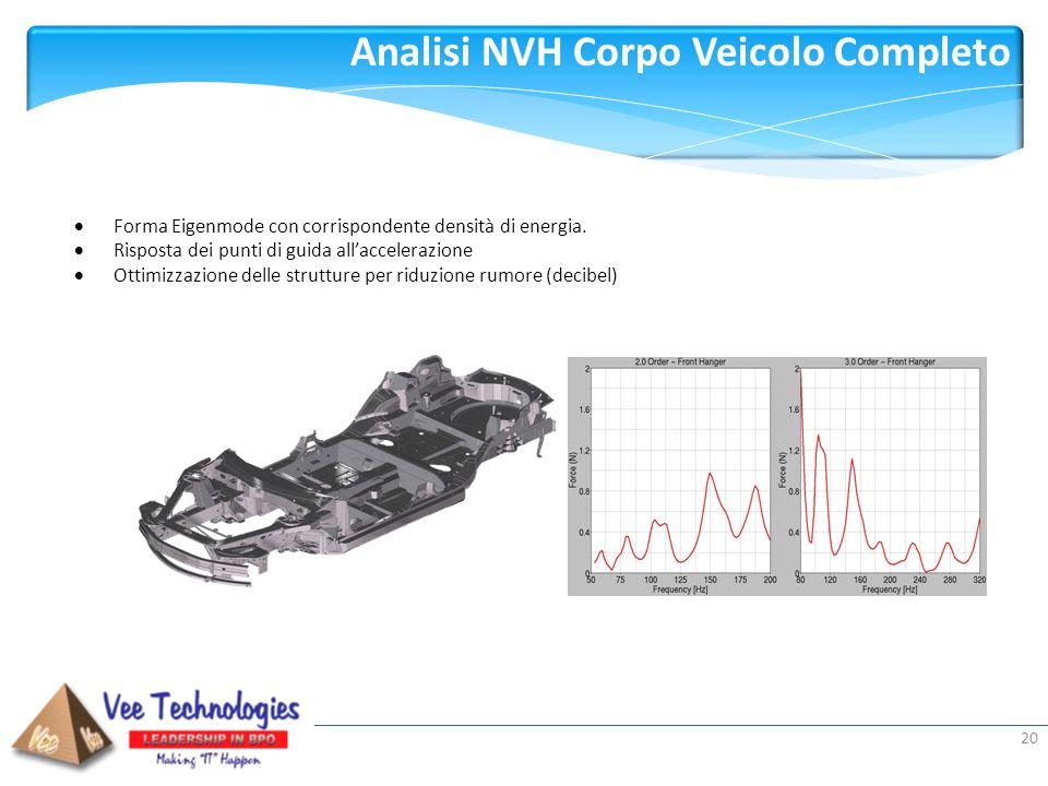 Presented by: Analisi NVH Corpo Veicolo Completo 20 Forma Eigenmode con corrispondente densità di energia. Risposta dei punti di guida allaccelerazion