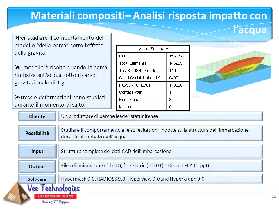 Presented by: Materiali compositi– Analisi risposta impatto con lacqua Input Output Software Hypermesh 9.0, RADIOSS 9.0, Hyperview 9.0 and Hypergraph