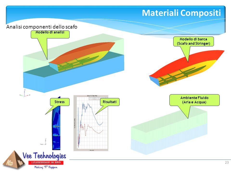 Presented by: Modello di barca (Scafo and Stringer) Ambiente Fluido (Aria e Acqua) Risultati Modello di analisi Stress Analisi componenti dello scafo