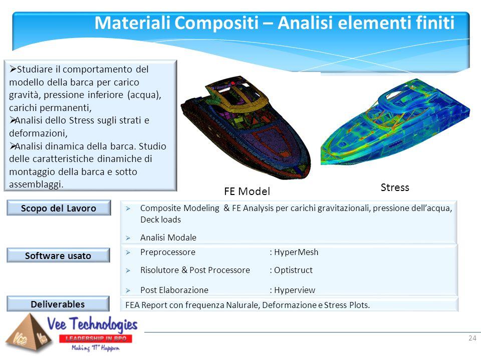 Presented by: 24 Scopo del Lavoro Composite Modeling & FE Analysis per carichi gravitazionali, pressione dellacqua, Deck loads Analisi Modale Software