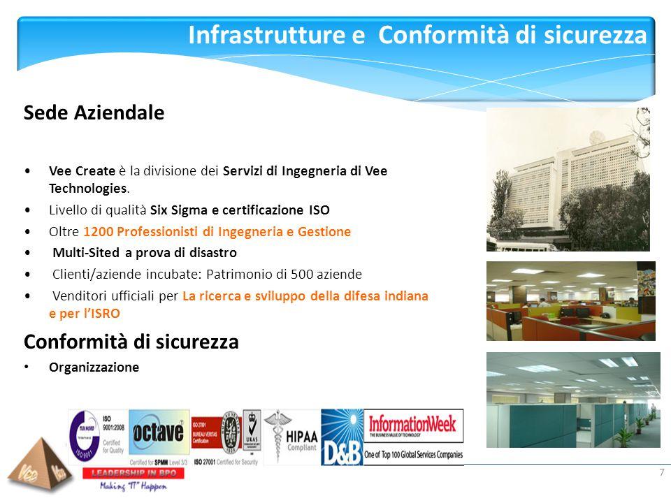 Presented by: Infrastrutture e Conformità di sicurezza 7 Sede Aziendale Vee Create è la divisione dei Servizi di Ingegneria di Vee Technologies. Livel