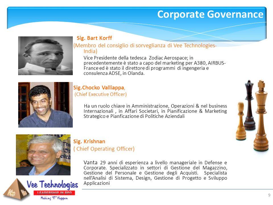 Presented by: Corporate Governance 9 Sig. Bart Korff (Membro del consiglio di sorveglianza di Vee Technologies- India) Vice Presidente della tedesca Z