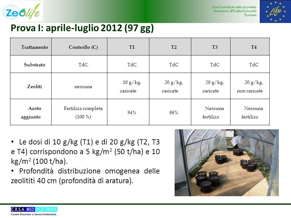 Con il contributo dello strumento finanziario LIFE della Comunità Europea Prova I: aprile-luglio 2012 (97 gg) Le dosi di 10 g/kg (T1) e di 20 g/kg (T2, T3 e T4) corrispondono a 5 kg/m 2 (50 t/ha) e 10 kg/m 2 (100 t/ha).