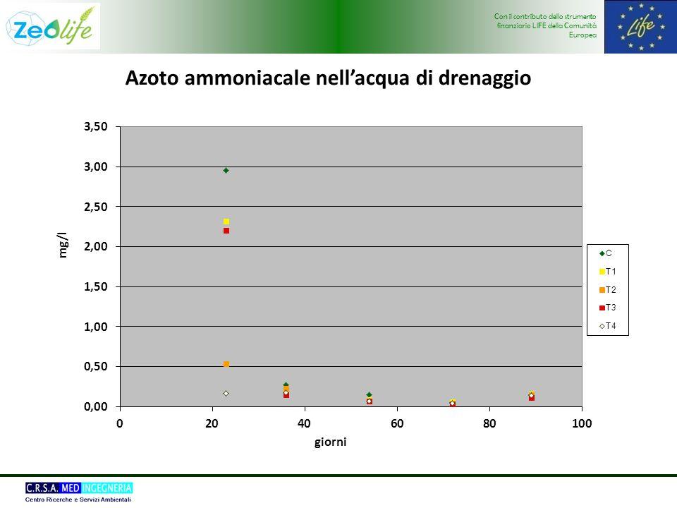 Con il contributo dello strumento finanziario LIFE della Comunità Europea Azoto ammoniacale nellacqua di drenaggio